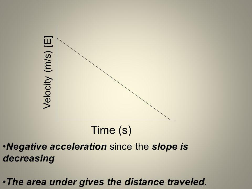 Time (s) Velocity (m/s) [E]